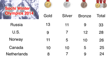 U.S. finishes second in medal count