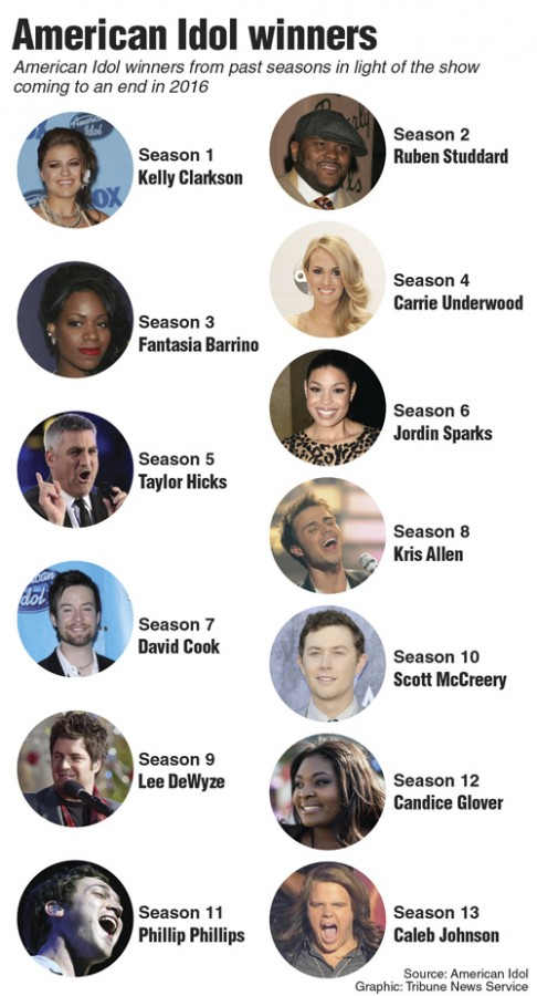 List of American Idol winners from past seasons in light of the shows final season in 2016. TNS 2015